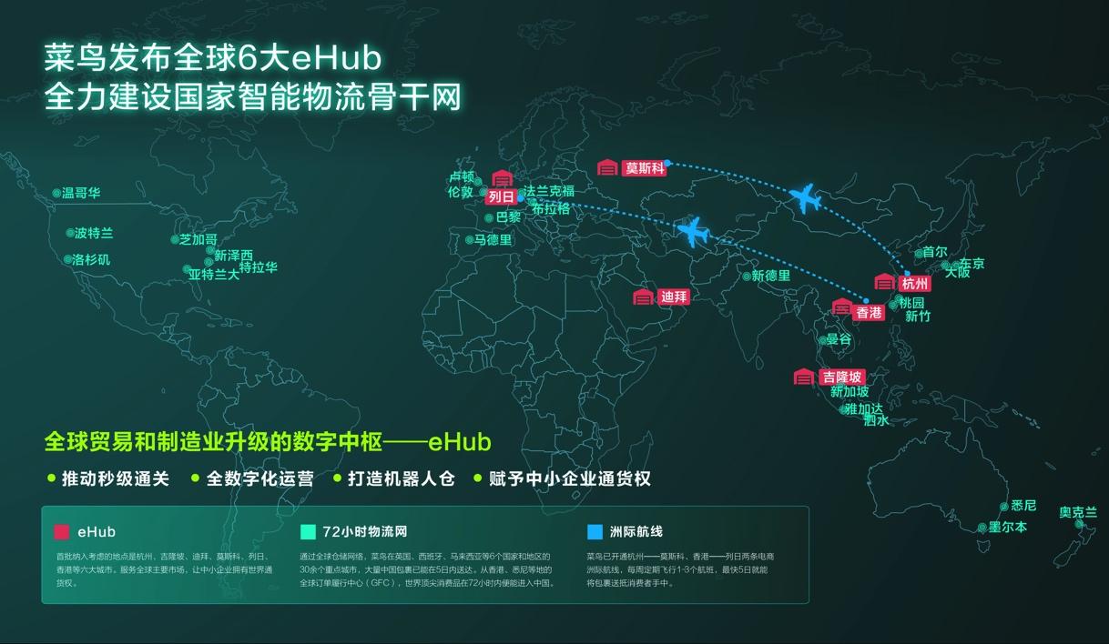 圖說:菜鳥在全球布局6大eHub
