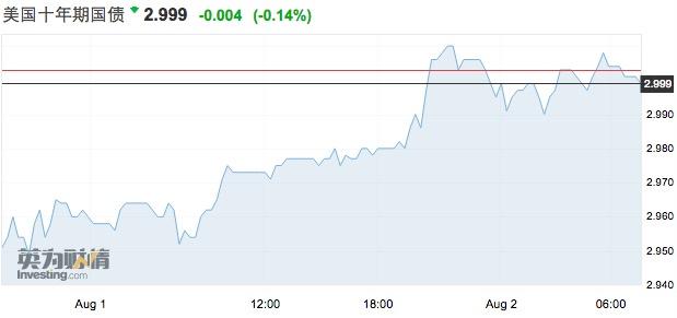 美联储措辞转鹰,美债再破3%,快加息慢缩表延续