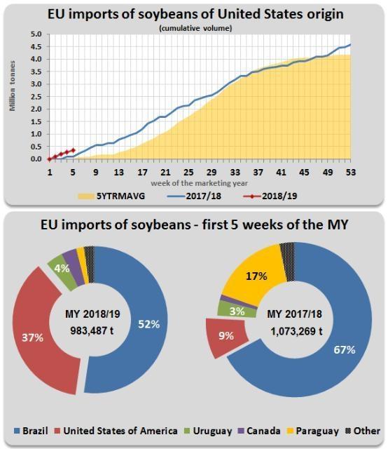 歐盟從美國進口大豆總額走勢圖。(來源:歐盟委員會)