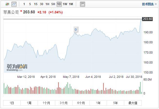 苹果股价盘中再创新高 市值逼近万亿美元