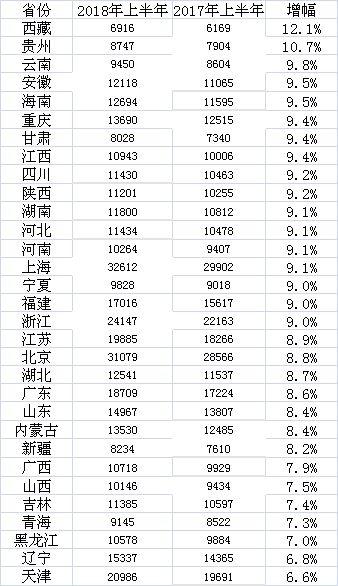 上半年各省份居民人均可支配收入名義增速(收入單位:元)
