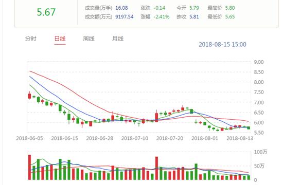 華誼兄弟近期股價走勢。來源:深交所