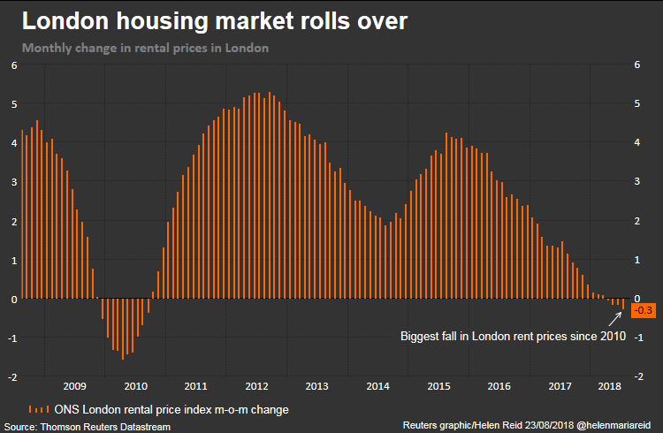伦敦每月租金变化指数(来源:路透社)