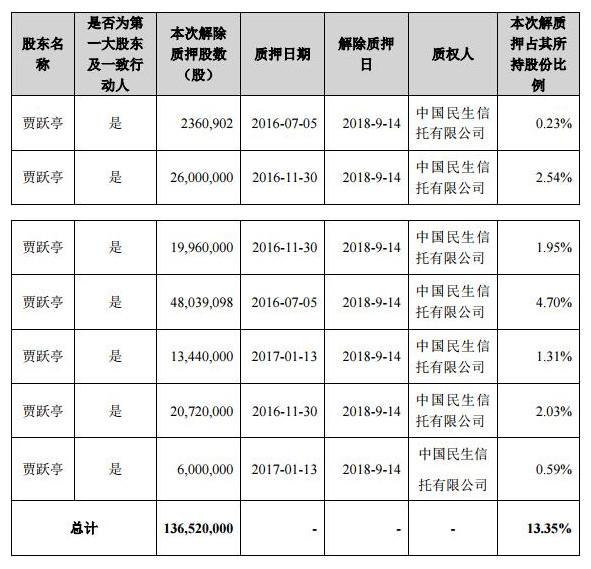 乐视网:贾跃亭质押股票触及平仓线 公司实控人存变更风险