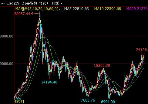 日本股市创27年新高