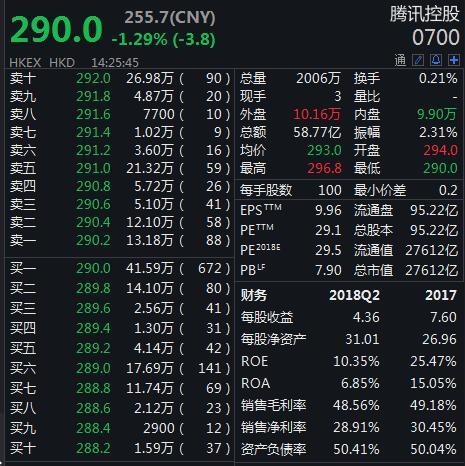 腾讯控股再度实施回购 股价的下跌趋势未能改变