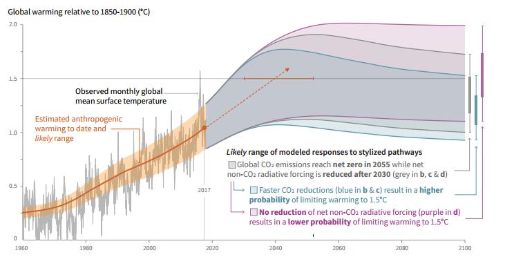 升温模型图 (来源:IPCC)