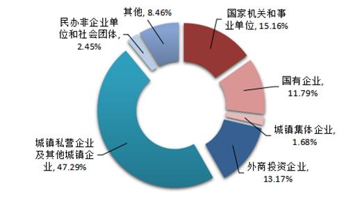 2017年按单位性质分新开户职工人数占比