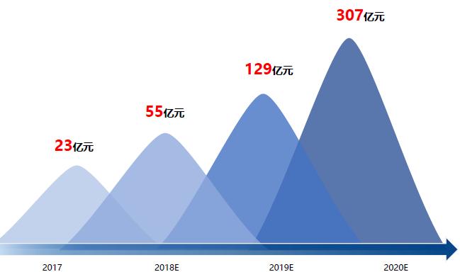 中国OTT广告市场规模预测 (数据来源:勾正数据)