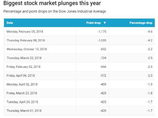 道指创年内第三大单日跌幅(来源:FactSet)