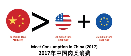 2017年中国肉类消费超过美国和欧盟之和。(来源:欧盟)
