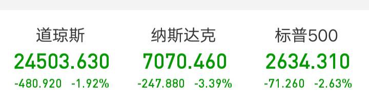 道指狂泻500点,科技股集体下挫亚马逊跌超9%