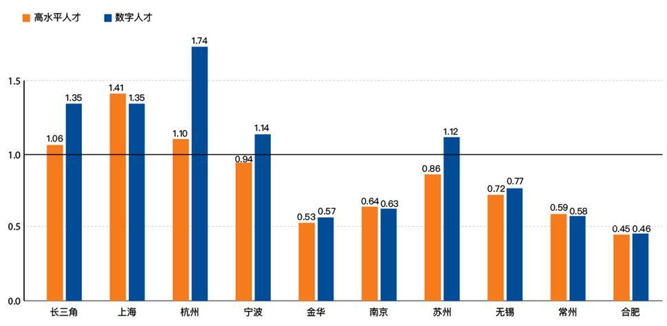 重点城市高水平人才和数字人才的国内流入/流出比