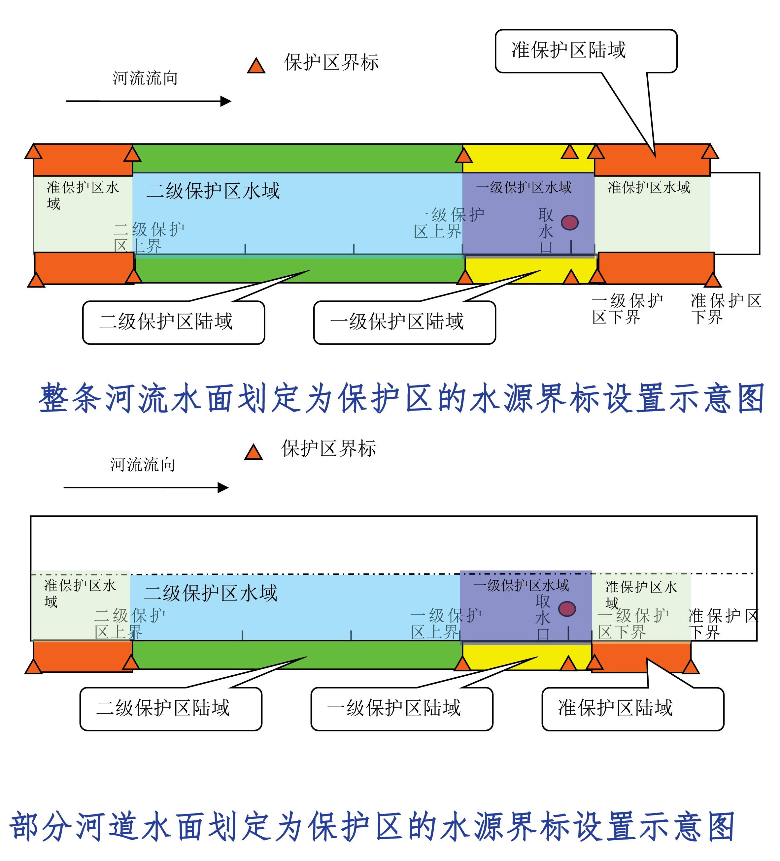 饮用水水源地保护区划分示意图。资料来源:中国环境科学研究院