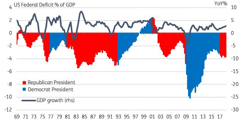 近40年来民主党和共和党总统执政时美国联邦赤字变化。(来源:ING)