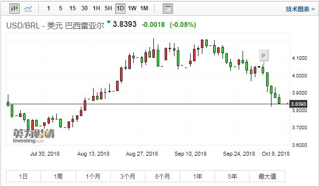 巴西雷亚尔兑美元汇率走势