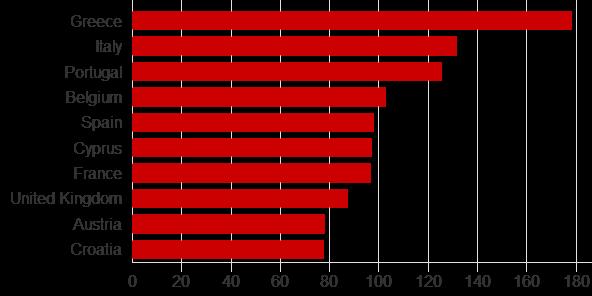 意大利债务/GDP高居欧洲第二,仅次于希腊