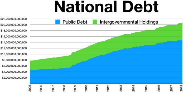 图为美国2005-2018年美国国债示意图