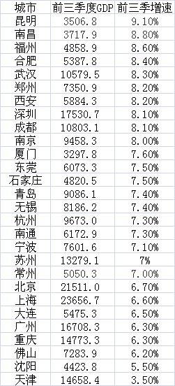 28个一二线城市、经济大市三季报(GDP单位:亿元)数据来源:各地统计局、公开报道等