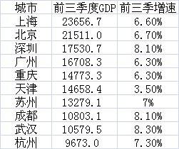 前三季度经济总量前10强城市(GDP单位:亿元)数据来源:各地统计局、公开报道等