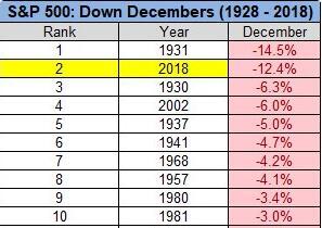 标普500指数或创大萧条以来12月最大跌幅(资料来源:Pension Partner)