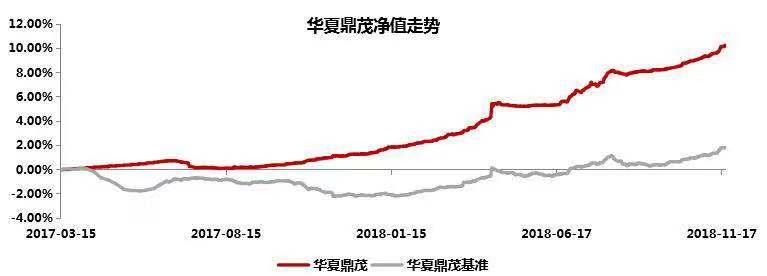 数据来源: Wind,银河证券;截至2018.11.16
