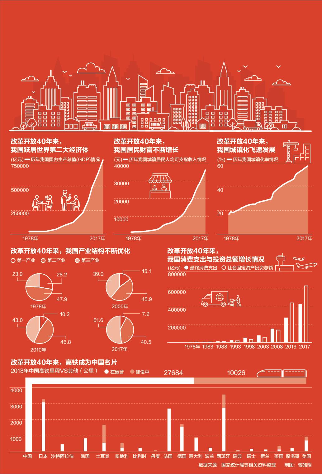 数说中国改革开放40周年(制图:第一财经)