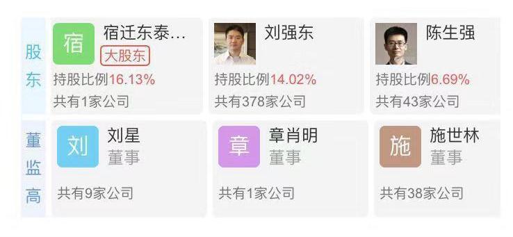 刘强东降为第二大股东,京东数科大股东易主