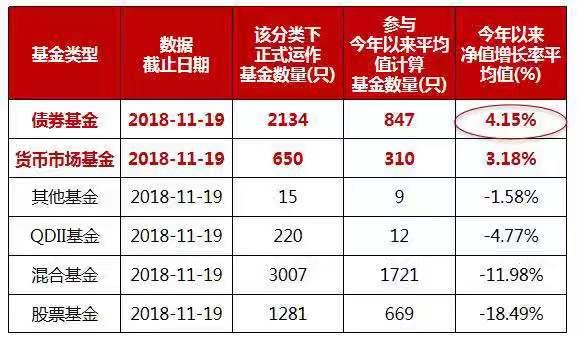 数据来源: Wind,银河证券;截至2018.11.19