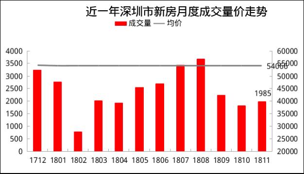 房企冲刺信号明显 深圳一手住宅的库存回升至3.6万套