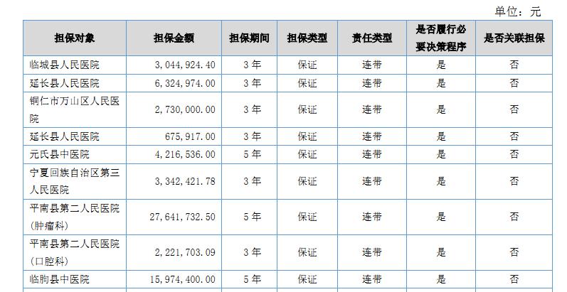 蓝海之略提供连带责任保证担保的医院名单(部分)