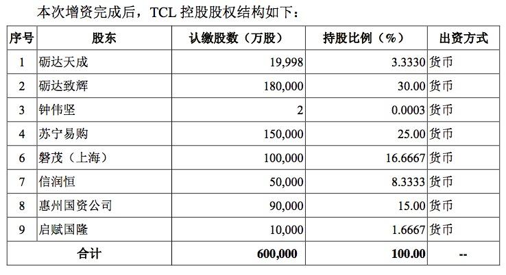 """华星光电利润跌近三成,TCL重组李东生因何""""孤注一掷""""?"""