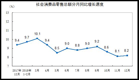 統計局:2018年社會消費品零售總額增長9.0%