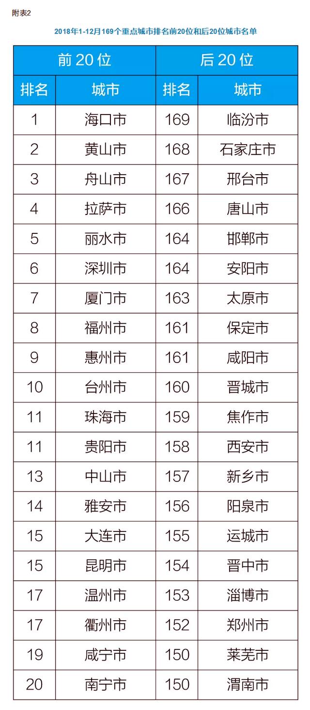 2018年1-12月169个重点城市排名前20位和后20位城市名单。资料来源:中国环境监测总站