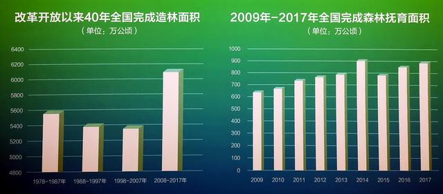 改革开放以来40年全国完成造林面积。资料来源:国家林草局