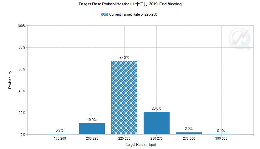 芝商所FedWatch:美联储今年按兵不动的概率67%