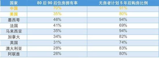 来源:汇丰银行(中国的受访样本有85%来自城市,14%来自郊区,1%来自农村地区。)