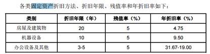 数据来源:江苏国茂招股说明书