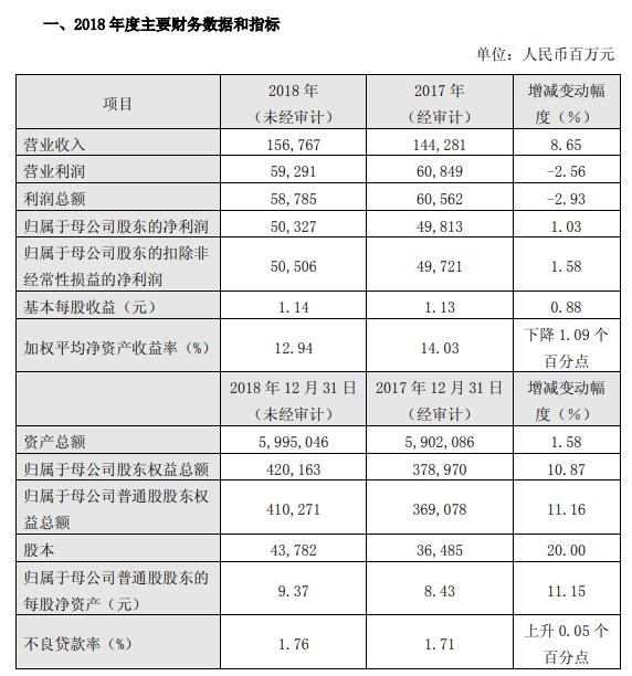 民生银行:2018年度净利同比增长1.03% 不良率1.76%