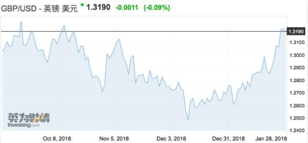 近期英镑对美元汇率走势