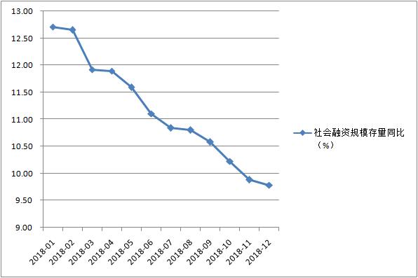 去年12月社融存量增速持续下滑至新低