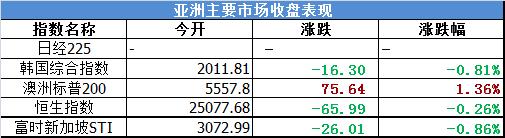 亚洲主要市场收盘表现