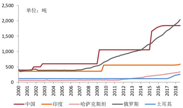 (新兴市场国家黄金储备 数据来源:中银国际环球商品,世界黄金协会)