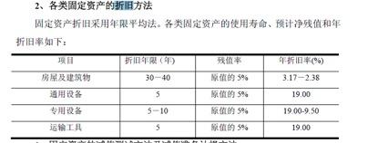 数据来源:双环传动招股说明书