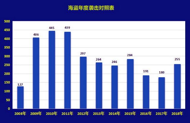 2018年海盗袭击区域表。资料来源:华信中安海事无盗