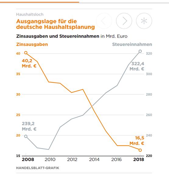 德国的(债务)利息支出与财政税收对比(来源:Handelsblatt)
