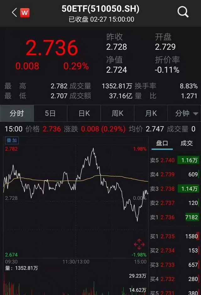 """50ETF""期權合約2月27日收盤價(wind)"