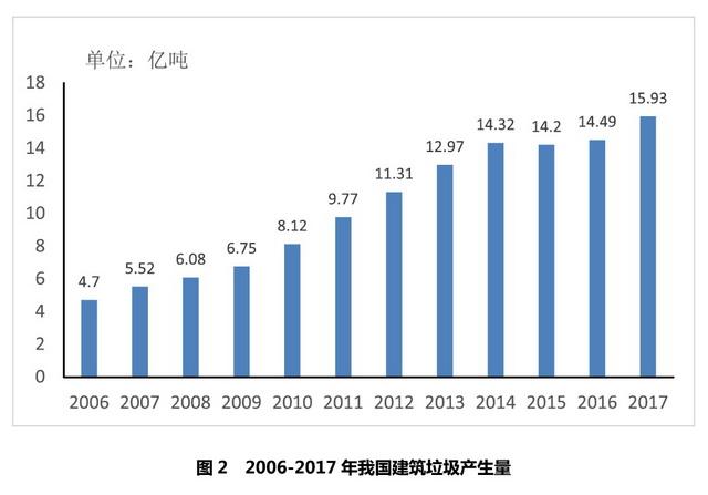 2006-2017年我国建筑垃圾产生量。资料来源:建筑垃圾处理行业2018年度发展报告
