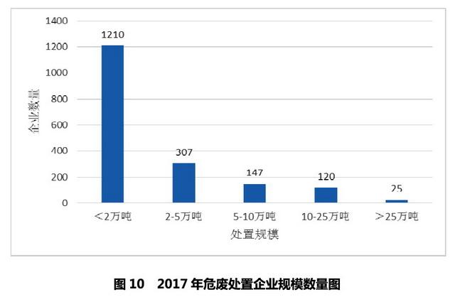 2017年危险废物处置企业规模数量图。资料来源:中国环联