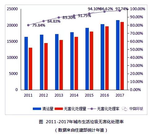 2011-2017年城市生活垃圾无害化处理率。资料来源:中国环联